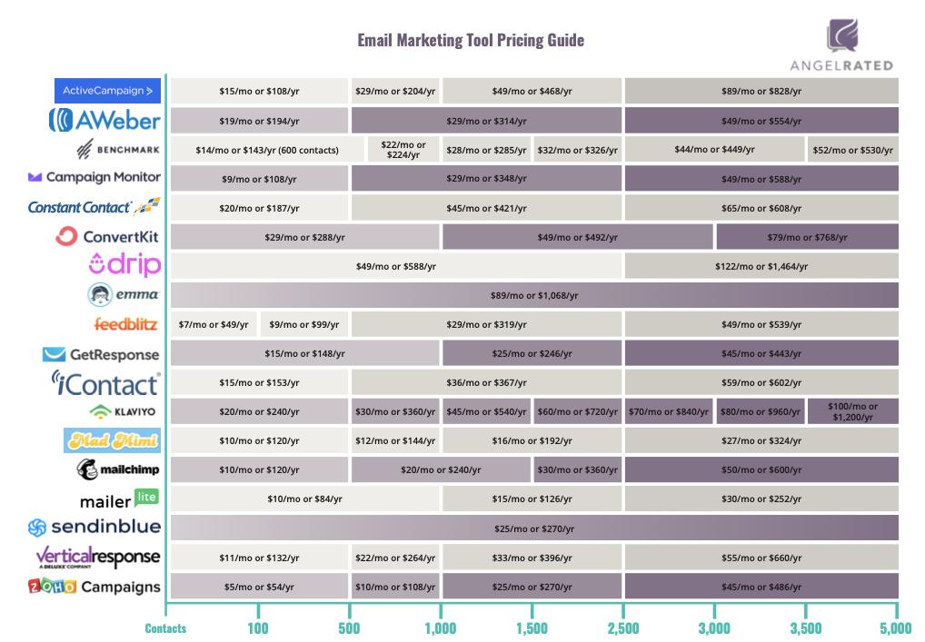 email-service-provider-price-breakdown